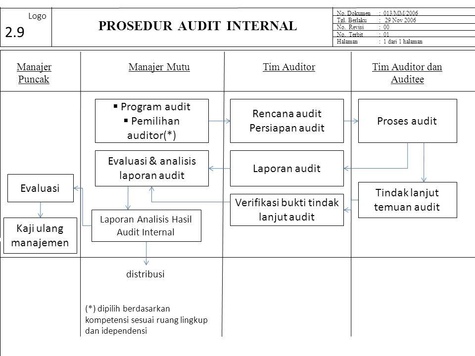 Prosedur Program Audit Prosedur Program Audit memuat: 1)Perencanaan dan jadwal audit. 2)Menjamin kompetensi auditor. 3)Memilih tim audit dan menetapka