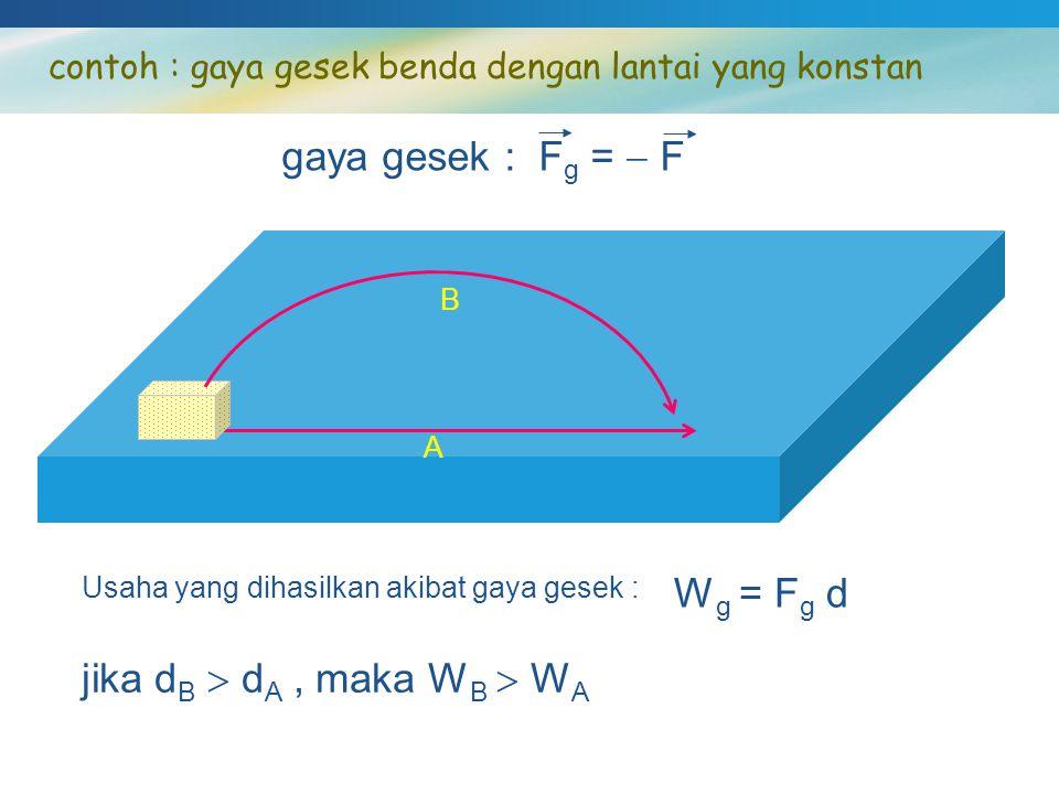 contoh : gaya gesek benda dengan lantai yang konstan A B gaya gesek : F g =  F Usaha yang dihasilkan akibat gaya gesek : W g = F g d jika d B  d A,