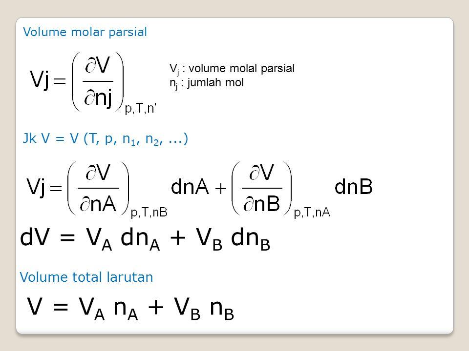 Volume molar parsial V j : volume molal parsial n j : jumlah mol Jk V = V (T, p, n 1, n 2,...) dV = V A dn A + V B dn B V = V A n A + V B n B Volume total larutan