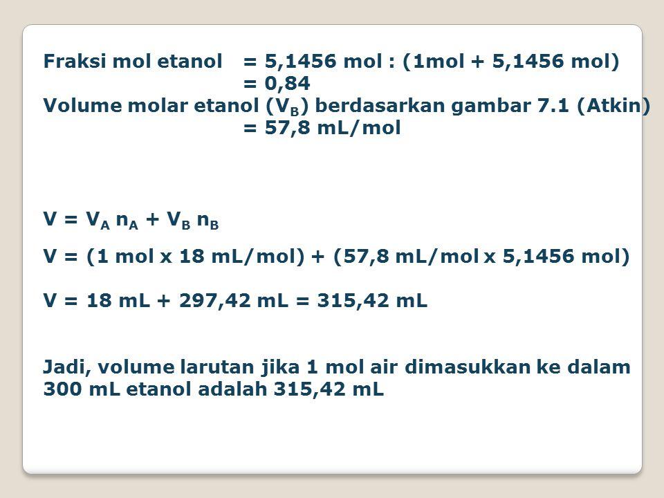 Fraksi mol etanol = 5,1456 mol : (1mol + 5,1456 mol) = 0,84 Volume molar etanol (V B ) berdasarkan gambar 7.1 (Atkin) = 57,8 mL/mol V = V A n A + V B n B V = (1 mol x 18 mL/mol) + (57,8 mL/mol x 5,1456 mol) V = 18 mL + 297,42 mL = 315,42 mL Jadi, volume larutan jika 1 mol air dimasukkan ke dalam 300 mL etanol adalah 315,42 mL