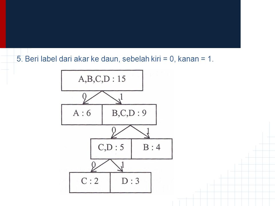 5. Beri label dari akar ke daun, sebelah kiri = 0, kanan = 1.