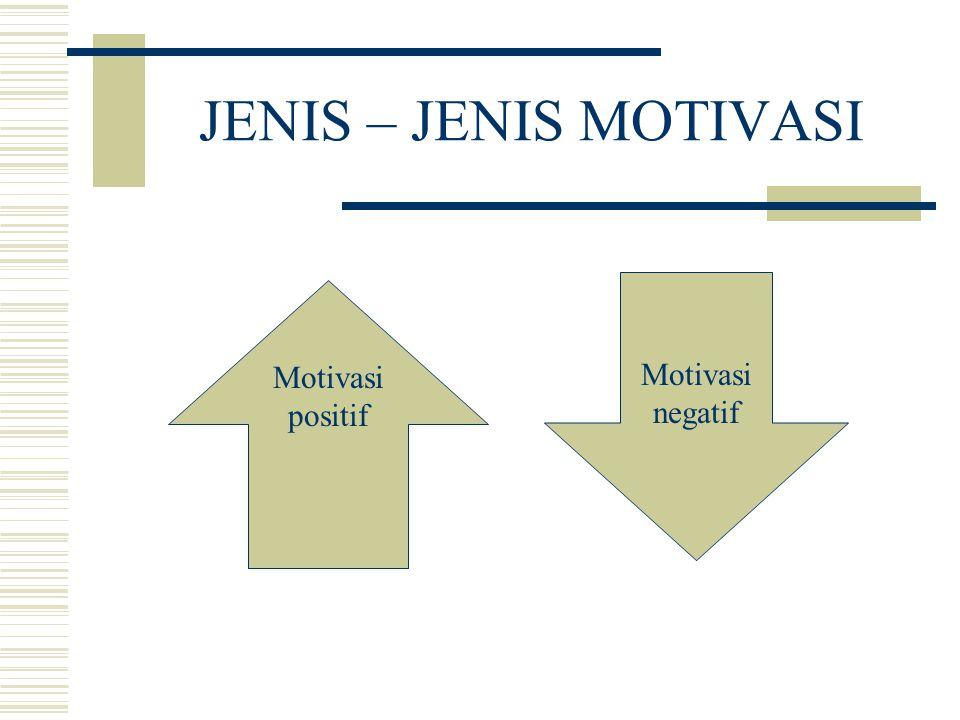 JENIS – JENIS MOTIVASI Motivasi positif Motivasi negatif