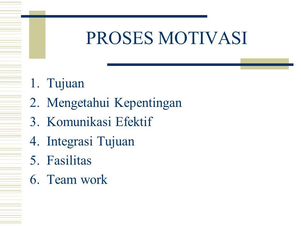 PROSES MOTIVASI 1.Tujuan 2.Mengetahui Kepentingan 3.Komunikasi Efektif 4.Integrasi Tujuan 5.Fasilitas 6.Team work