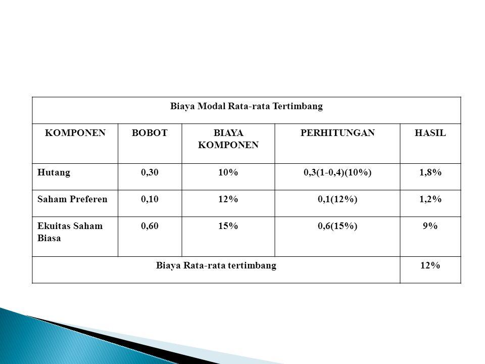 Biaya Modal Rata-rata Tertimbang KOMPONENBOBOTBIAYA KOMPONEN PERHITUNGANHASIL Hutang0,3010%0,3(1-0,4)(10%)1,8% Saham Preferen0,1012%0,1(12%)1,2% Ekuitas Saham Biasa 0,6015%0,6(15%)9% Biaya Rata-rata tertimbang12%