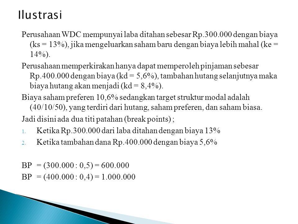 Perusahaan WDC mempunyai laba ditahan sebesar Rp.300.000 dengan biaya (ks = 13%), jika mengeluarkan saham baru dengan biaya lebih mahal (ke = 14%).