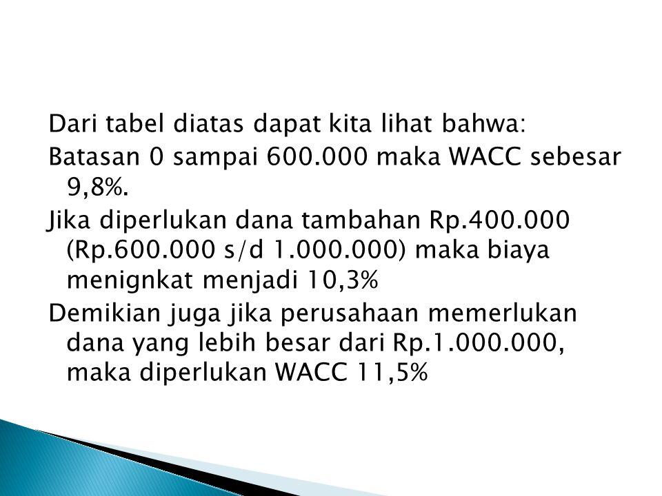 Dari tabel diatas dapat kita lihat bahwa: Batasan 0 sampai 600.000 maka WACC sebesar 9,8%.