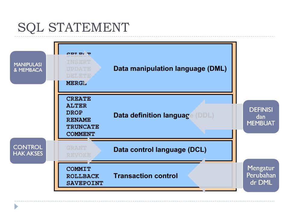 SQL STATEMENT MANIPULASI & MEMBACA CONTROL HAK AKSES DEFINISI dan MEMBUAT Mengatur Perubahan dr DML