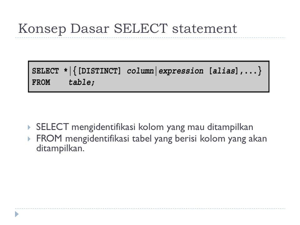 Konsep Dasar SELECT statement  SELECT mengidentifikasi kolom yang mau ditampilkan  FROM mengidentifikasi tabel yang berisi kolom yang akan ditampilk