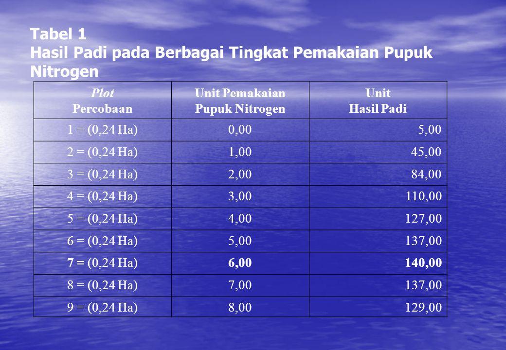 Tabel 1 Hasil Padi pada Berbagai Tingkat Pemakaian Pupuk Nitrogen Plot Percobaan Unit Pemakaian Pupuk Nitrogen Unit Hasil Padi 1 = (0,24 Ha)0,005,00 2