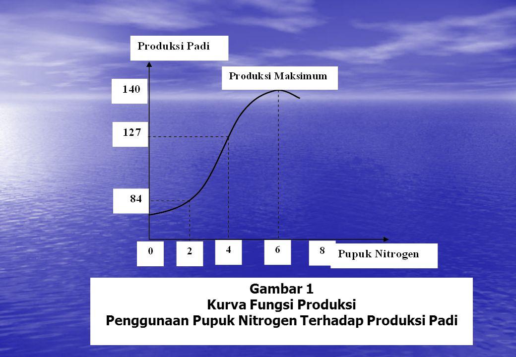 Gambar 1 Kurva Fungsi Produksi Penggunaan Pupuk Nitrogen Terhadap Produksi Padi