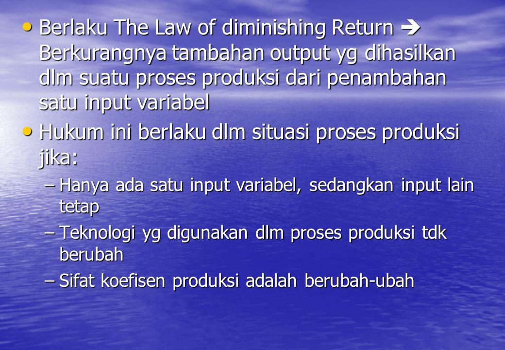 Berlaku The Law of diminishing Return  Berkurangnya tambahan output yg dihasilkan dlm suatu proses produksi dari penambahan satu input variabel Berla