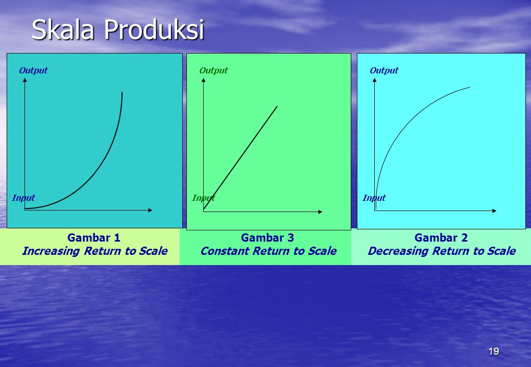 19 Skala Produksi Output Input Gambar 1 Increasing Return to Scale Gambar 3 Constant Return to Scale Output Input Gambar 2 Decreasing Return to Scale