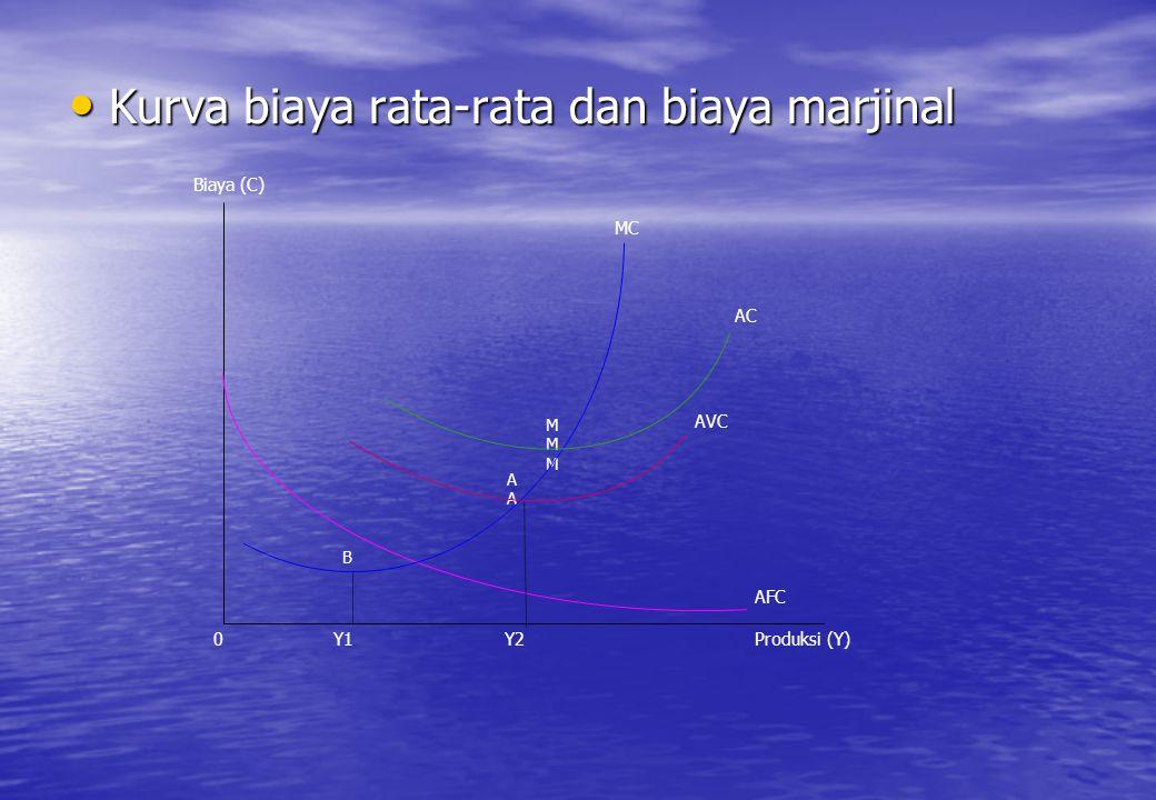Kurva biaya rata-rata dan biaya marjinal Kurva biaya rata-rata dan biaya marjinal Biaya (C) 0Y1Y2Produksi (Y) MC AC AVC AFC B AAAA MMMMMM