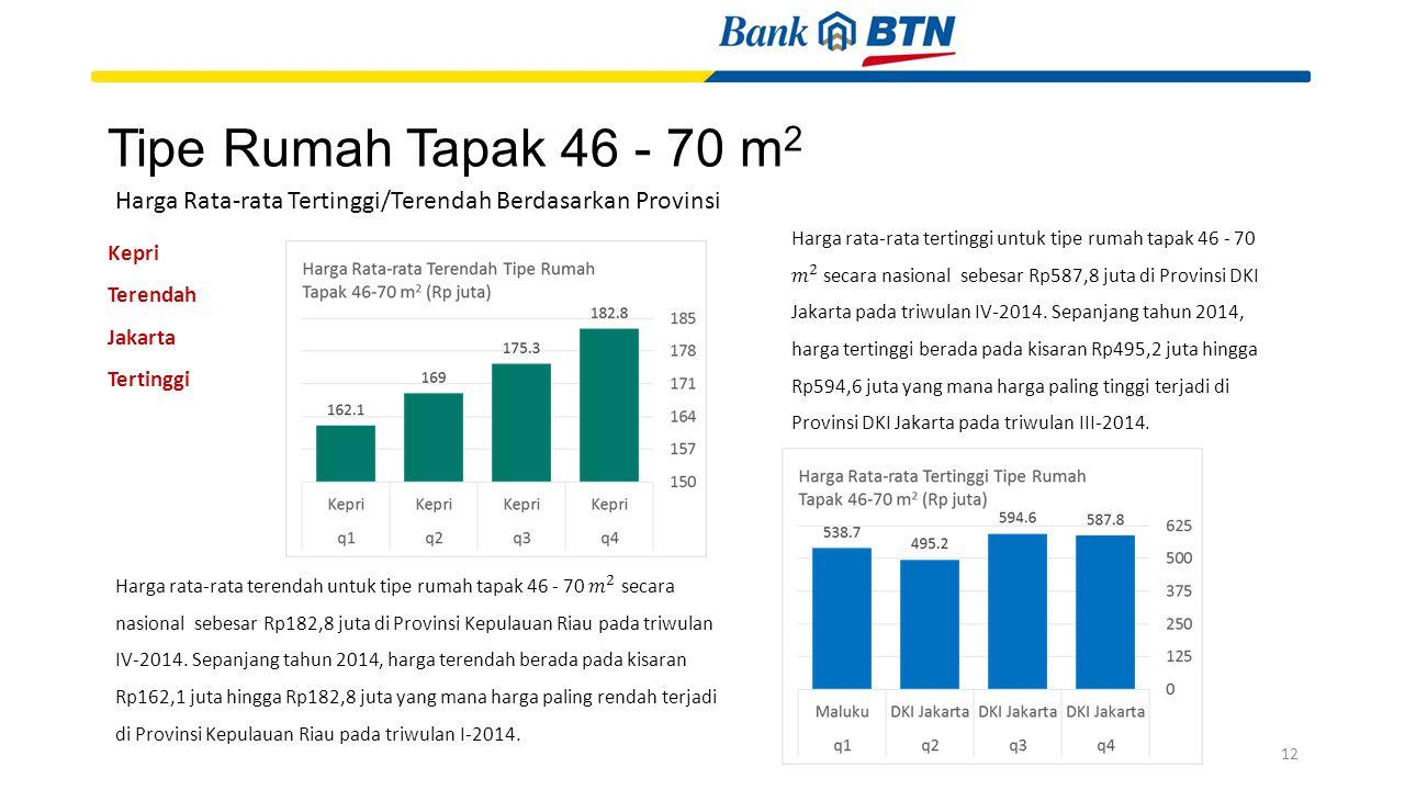 Tipe Rumah Tapak 46 - 70 m 2 Kepri Terendah Jakarta Tertinggi Harga Rata-rata Tertinggi/Terendah Berdasarkan Provinsi 12