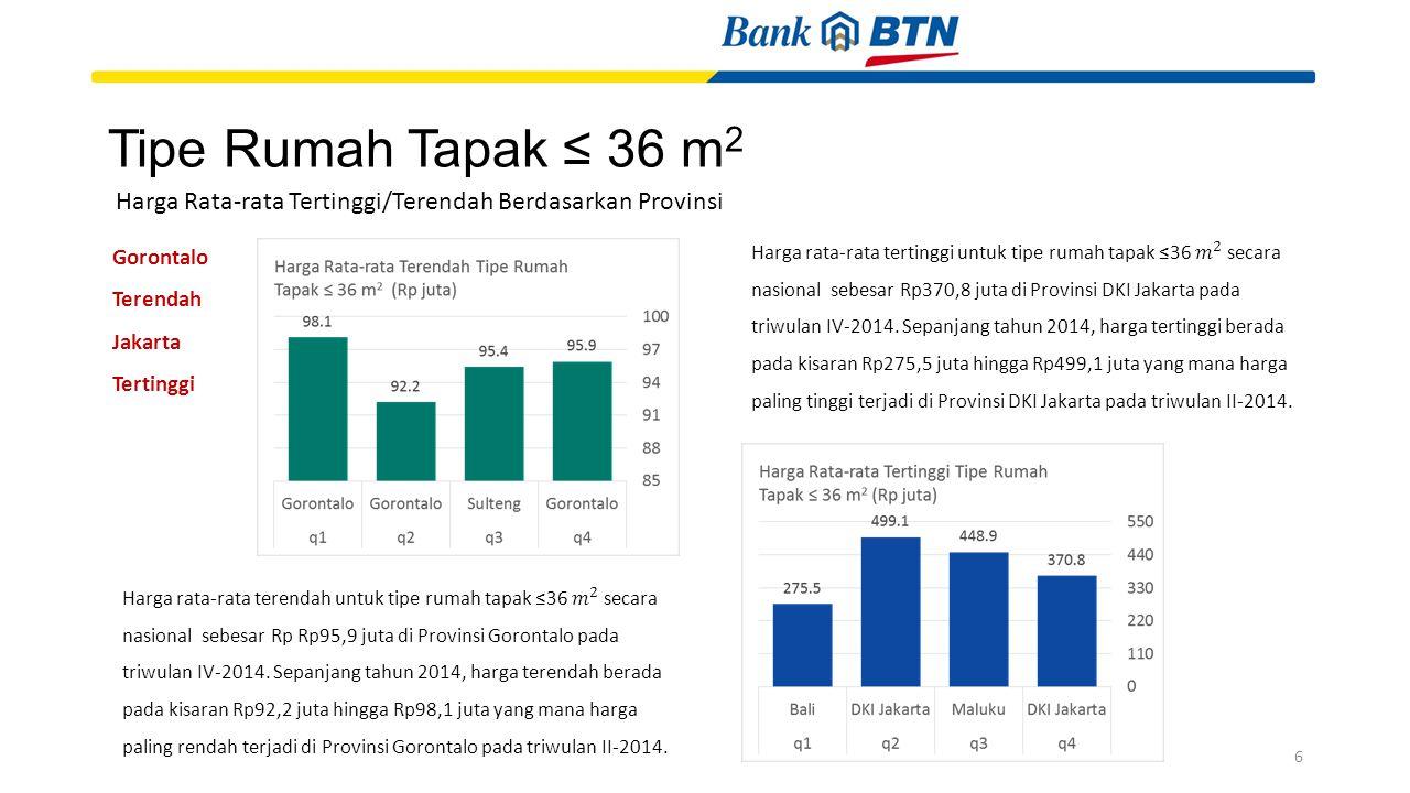 Tipe Rumah Tapak ≤ 36 m 2 Gorontalo Terendah Jakarta Tertinggi Harga Rata-rata Tertinggi/Terendah Berdasarkan Provinsi 6