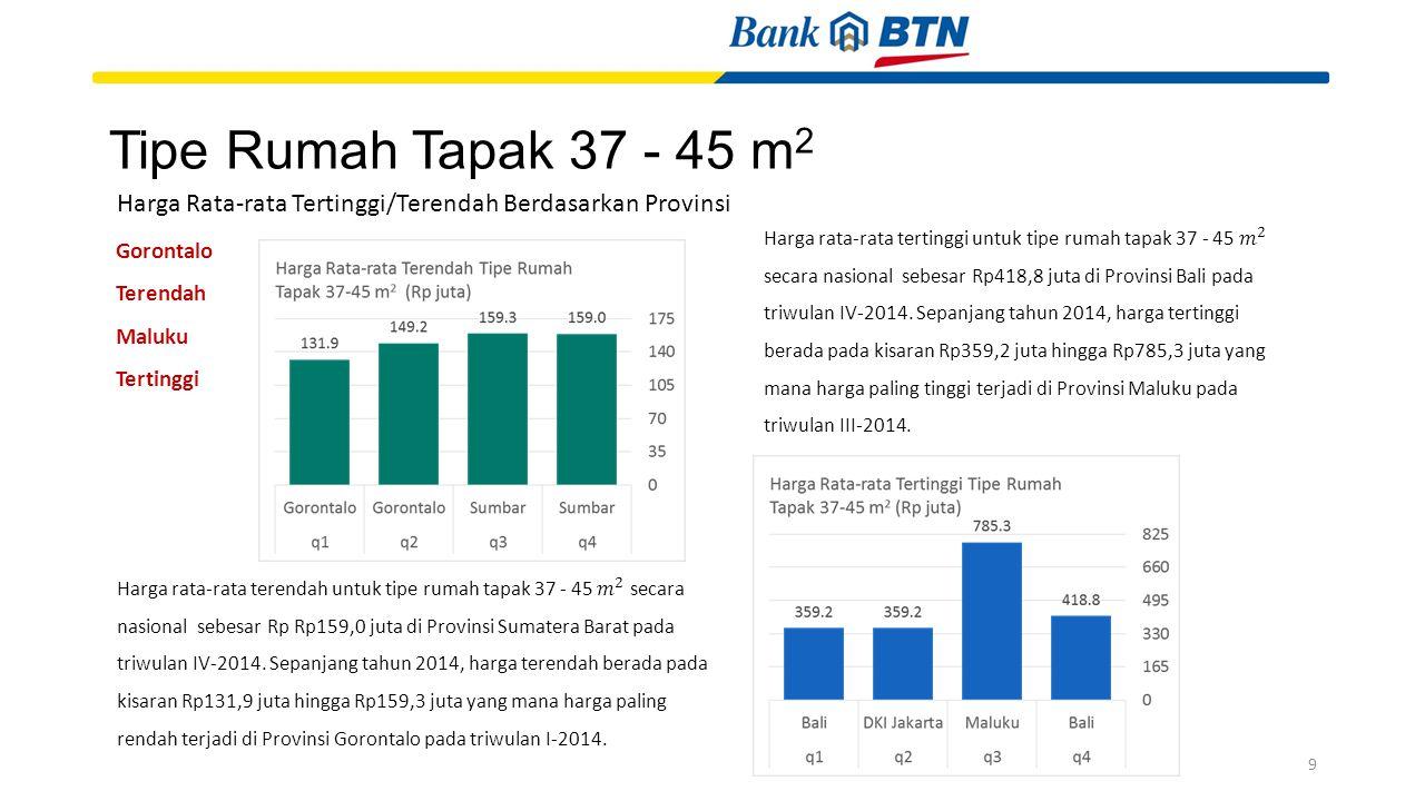 Tipe Rumah Tapak 37 - 45 m 2 Gorontalo Terendah Maluku Tertinggi Harga Rata-rata Tertinggi/Terendah Berdasarkan Provinsi 9
