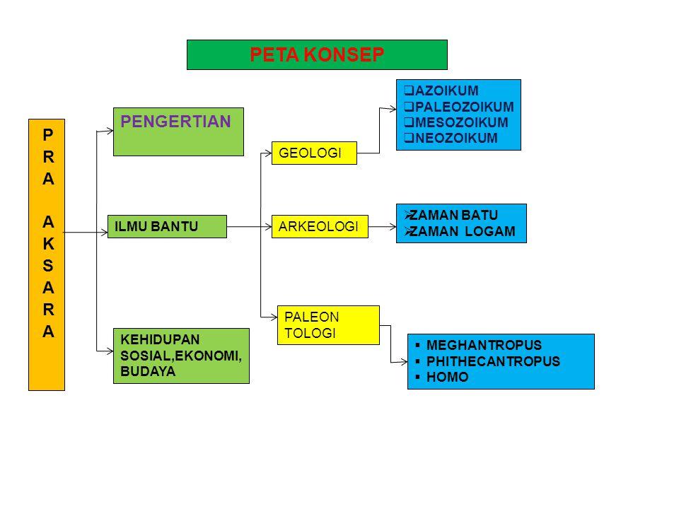 PERKEMBANGAN SOSIAL BUDAYA, EKONOMI & BUDAYA MANUSIA PURBA DI INDONESIA Kompetensi Dasar : Menganalisis keterkaitan kehidupan awal manusia Indonesia d