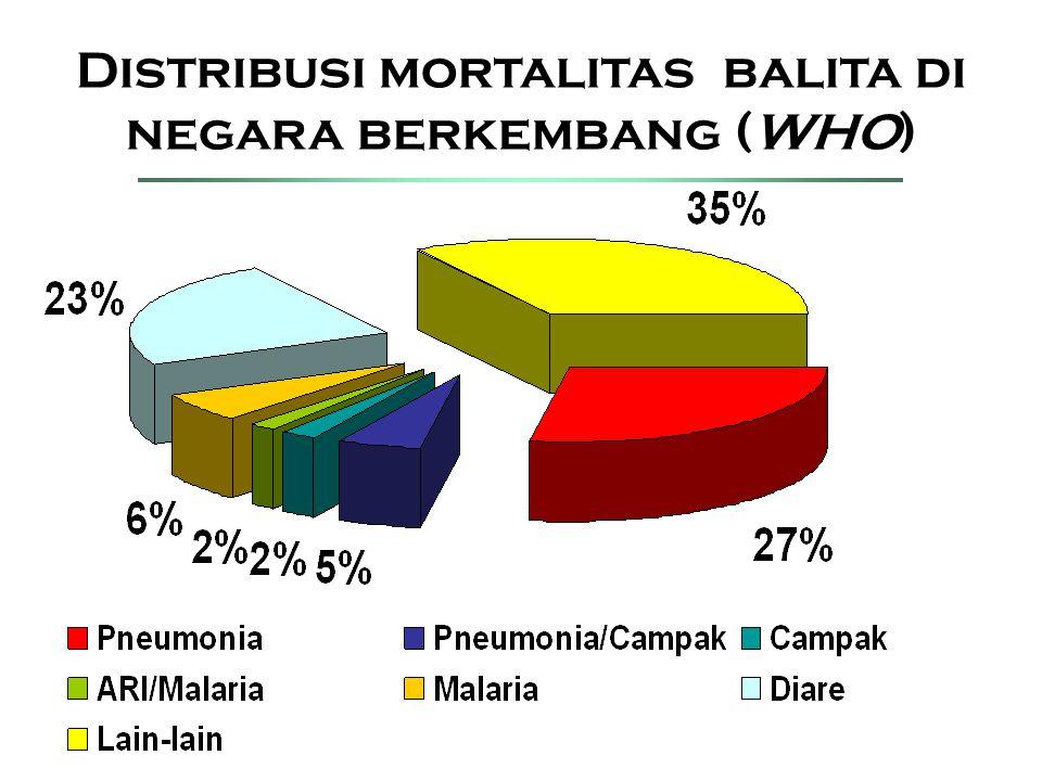 Indikator pembangunan kesehatan Penurunan Angka Kematian Bayi (AKB) & Angka Kematian Balita (AK-Balita).