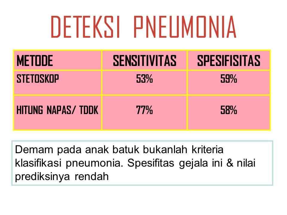 DETEKSI PNEUMONIA METODESENSITIVITASSPESIFISITAS STETOSKOP53%59% HITUNG NAPAS/ TDDK77%58% Demam pada anak batuk bukanlah kriteria klasifikasi pneumonia.