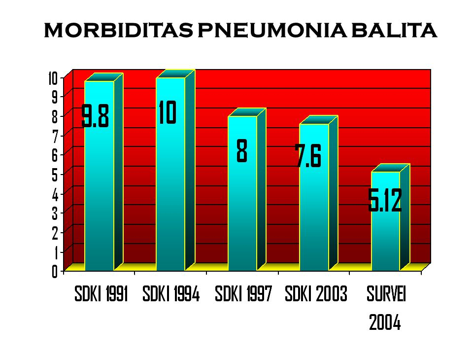 MANFAAT TATALAKSANA STANDAR KASUS PNEUMONIA BALITA 1.Penatalaksanaan standar kasus pneumonia bisa mencegah 40% dari kematian pneumonia.