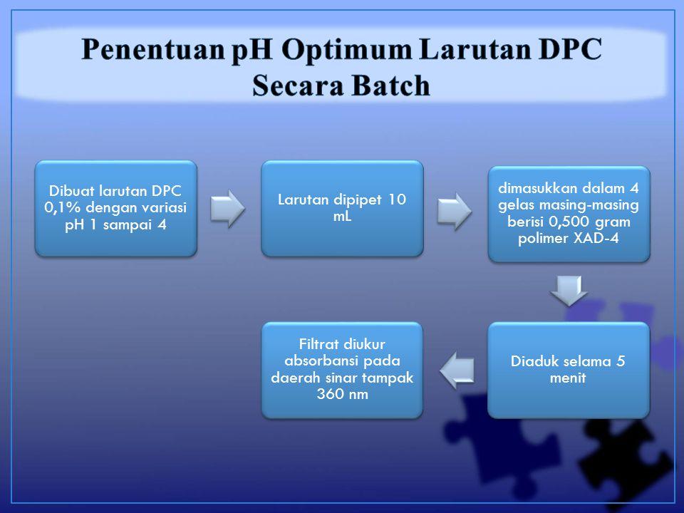 Dibuat larutan DPC 0,1% dengan variasi pH 1 sampai 4 Larutan dipipet 10 mL dimasukkan dalam 4 gelas masing-masing berisi 0,500 gram polimer XAD-4 Diaduk selama 5 menit Filtrat diukur absorbansi pada daerah sinar tampak 360 nm