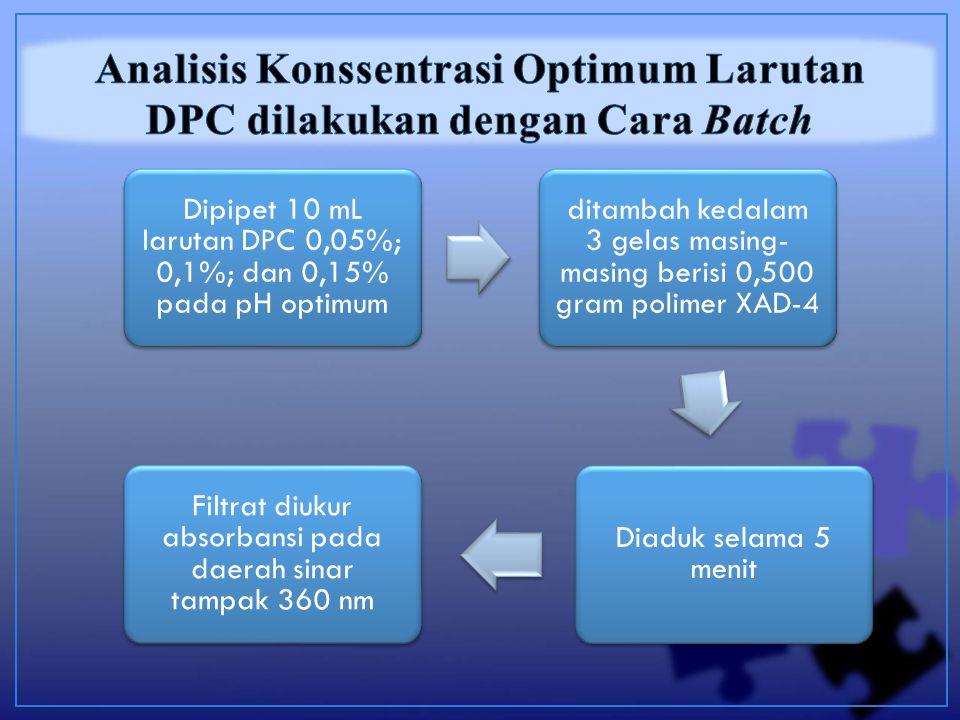 Dipipet 10 mL larutan DPC 0,05%; 0,1%; dan 0,15% pada pH optimum ditambah kedalam 3 gelas masing- masing berisi 0,500 gram polimer XAD-4 Diaduk selama 5 menit Filtrat diukur absorbansi pada daerah sinar tampak 360 nm
