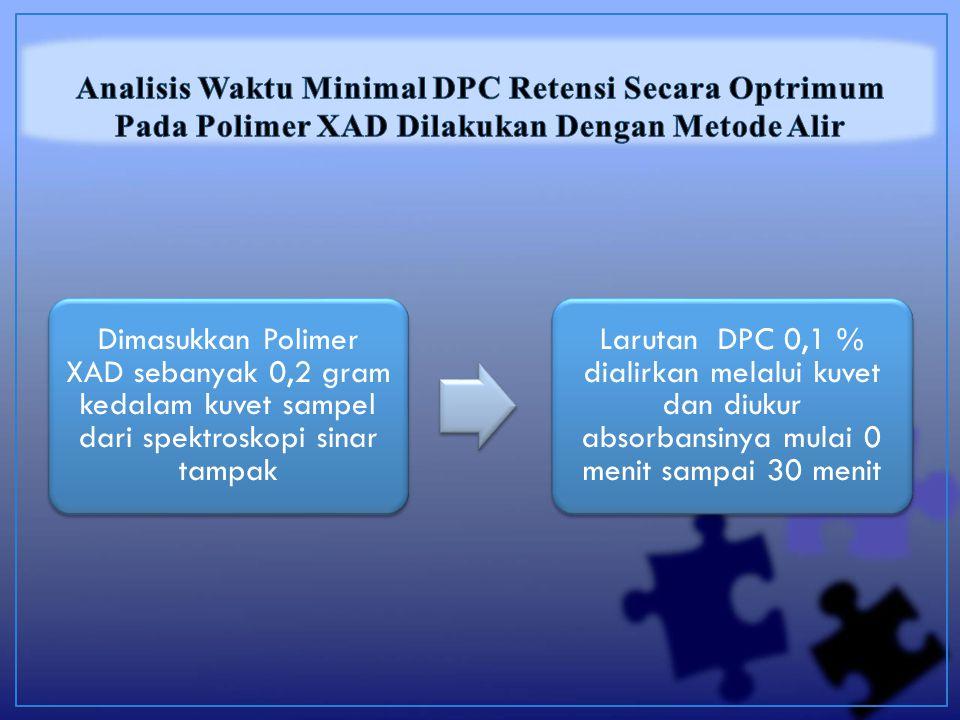 Dimasukkan Polimer XAD sebanyak 0,2 gram kedalam kuvet sampel dari spektroskopi sinar tampak Larutan DPC 0,1 % dialirkan melalui kuvet dan diukur absorbansinya mulai 0 menit sampai 30 menit