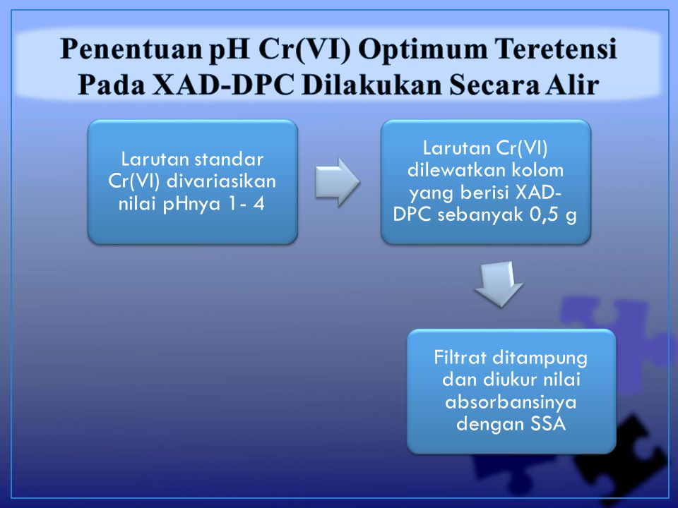 Larutan standar Cr(VI) divariasikan nilai pHnya 1- 4 Larutan Cr(VI) dilewatkan kolom yang berisi XAD- DPC sebanyak 0,5 g Filtrat ditampung dan diukur nilai absorbansinya dengan SSA