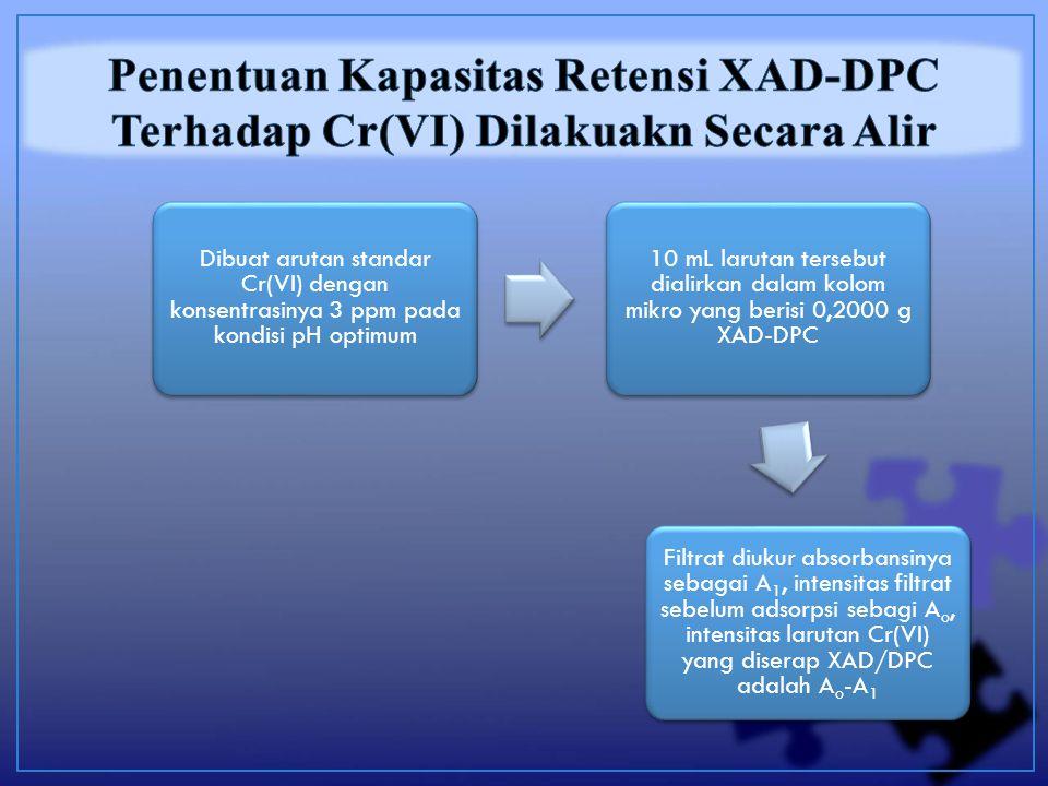 Dibuat arutan standar Cr(VI) dengan konsentrasinya 3 ppm pada kondisi pH optimum 10 mL larutan tersebut dialirkan dalam kolom mikro yang berisi 0,2000 g XAD-DPC Filtrat diukur absorbansinya sebagai A1, intensitas filtrat sebelum adsorpsi sebagi Ao, intensitas larutan Cr(VI) yang diserap XAD/DPC adalah A o -A1
