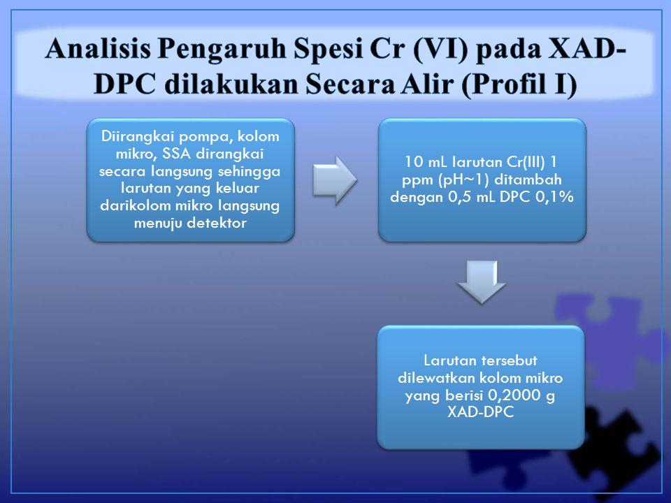 Diirangkai pompa, kolom mikro, SSA dirangkai secara langsung sehingga larutan yang keluar darikolom mikro langsung menuju detektor 10 mL larutan Cr(III) 1 ppm (pH~1) ditambah dengan 0,5 mL DPC 0,1% Larutan tersebut dilewatkan kolom mikro yang berisi 0,2000 g XAD-DPC