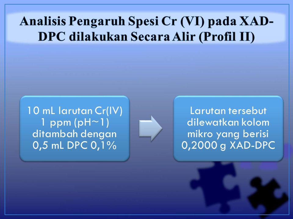 10 mL larutan Cr(IV) 1 ppm (pH~1) ditambah dengan 0,5 mL DPC 0,1% Larutan tersebut dilewatkan kolom mikro yang berisi 0,2000 g XAD-DPC