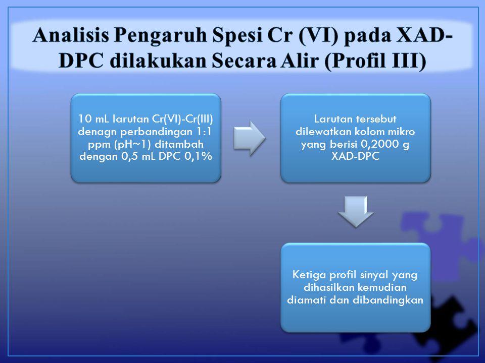 10 mL larutan Cr(VI)-Cr(III) denagn perbandingan 1:1 ppm (pH~1) ditambah dengan 0,5 mL DPC 0,1% Larutan tersebut dilewatkan kolom mikro yang berisi 0,2000 g XAD-DPC Ketiga profil sinyal yang dihasilkan kemudian diamati dan dibandingkan