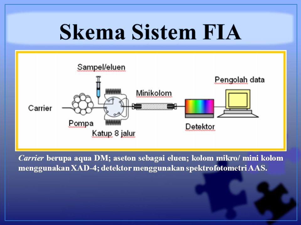 Carrier berupa aqua DM; aseton sebagai eluen; kolom mikro/ mini kolom menggunakan XAD-4; detektor menggunakan spektrofotometri AAS.