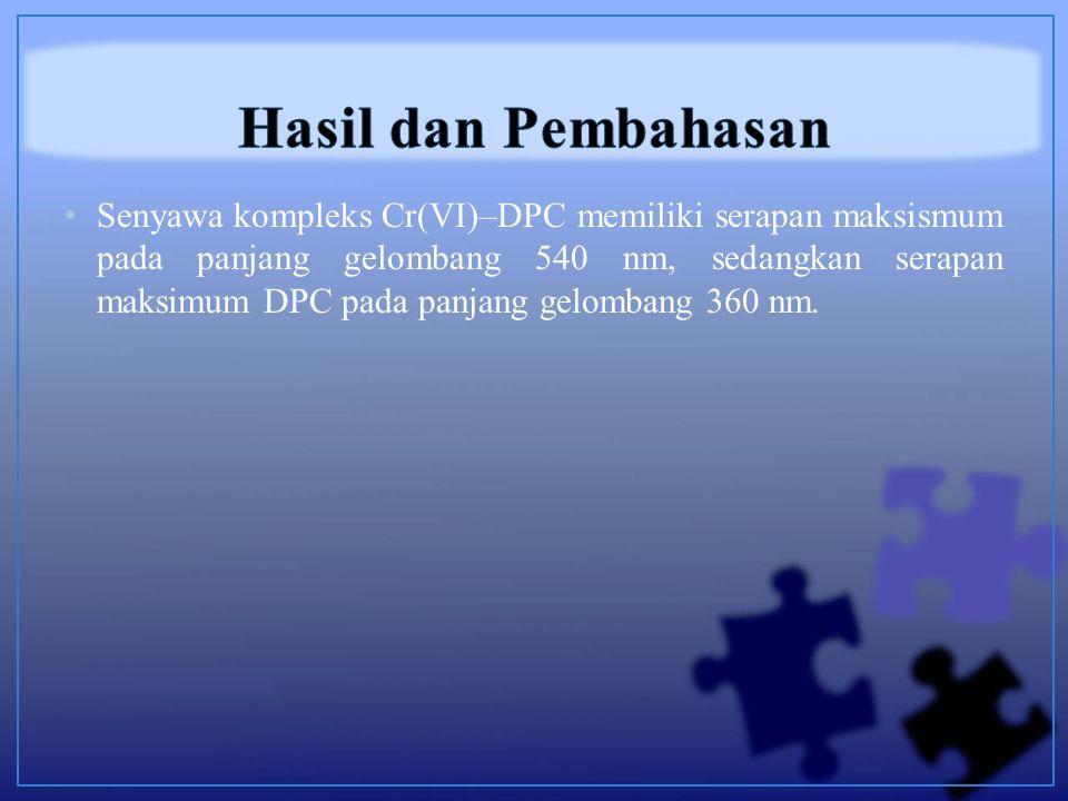 Senyawa kompleks Cr(VI)–DPC memiliki serapan maksismum pada panjang gelombang 540 nm, sedangkan serapan maksimum DPC pada panjang gelombang 360 nm.