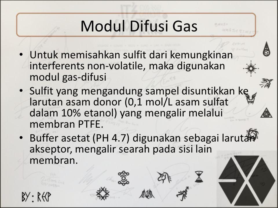 Modul Difusi Gas Untuk memisahkan sulfit dari kemungkinan interferents non-volatile, maka digunakan modul gas-difusi Sulfit yang mengandung sampel dis