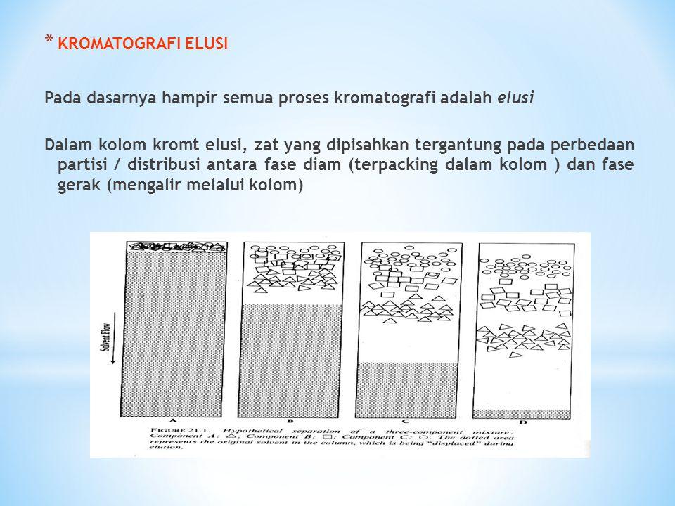* KROMATOGRAFI ELUSI Pada dasarnya hampir semua proses kromatografi adalah elusi Dalam kolom kromt elusi, zat yang dipisahkan tergantung pada perbedaa