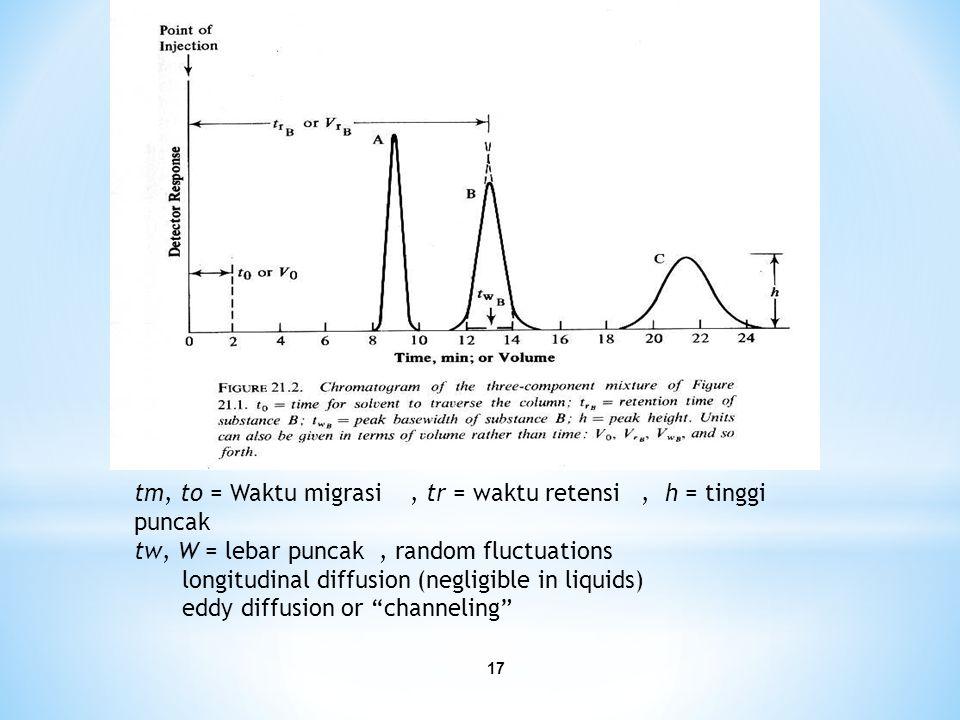 17 tm, to = Waktu migrasi, tr = waktu retensi, h = tinggi puncak tw, W = lebar puncak, random fluctuations longitudinal diffusion (negligible in liquids) eddy diffusion or channeling