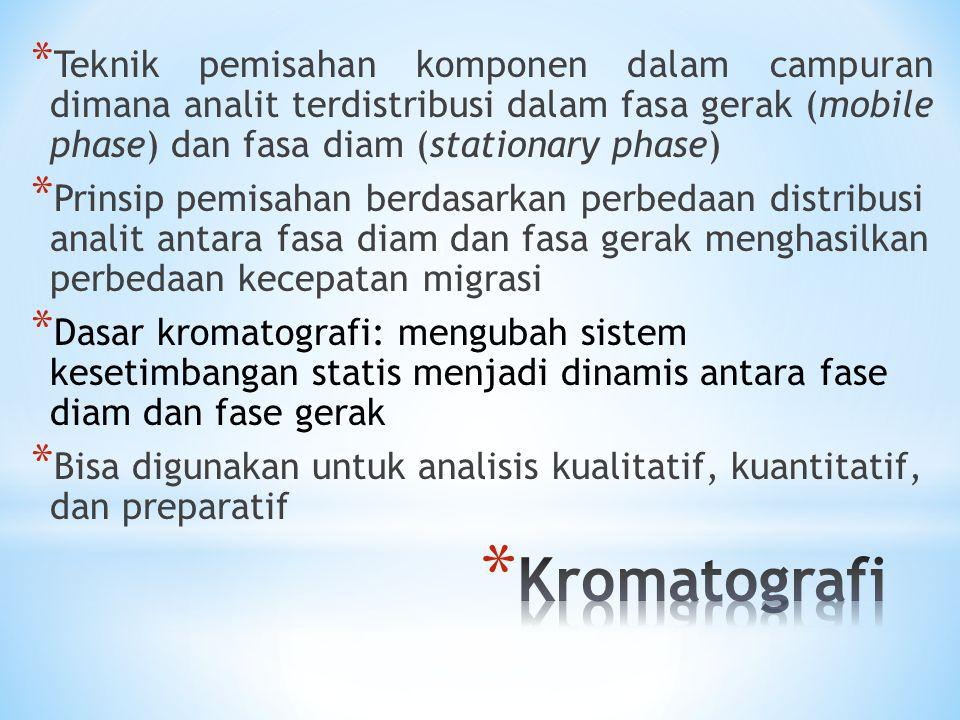 Kromatografi kertas Kromatografi kolom Kromatografi lapis tipis (KLT) kromatografi cair kinerja tinggi (KCKT) Kromatografi gas (GC)
