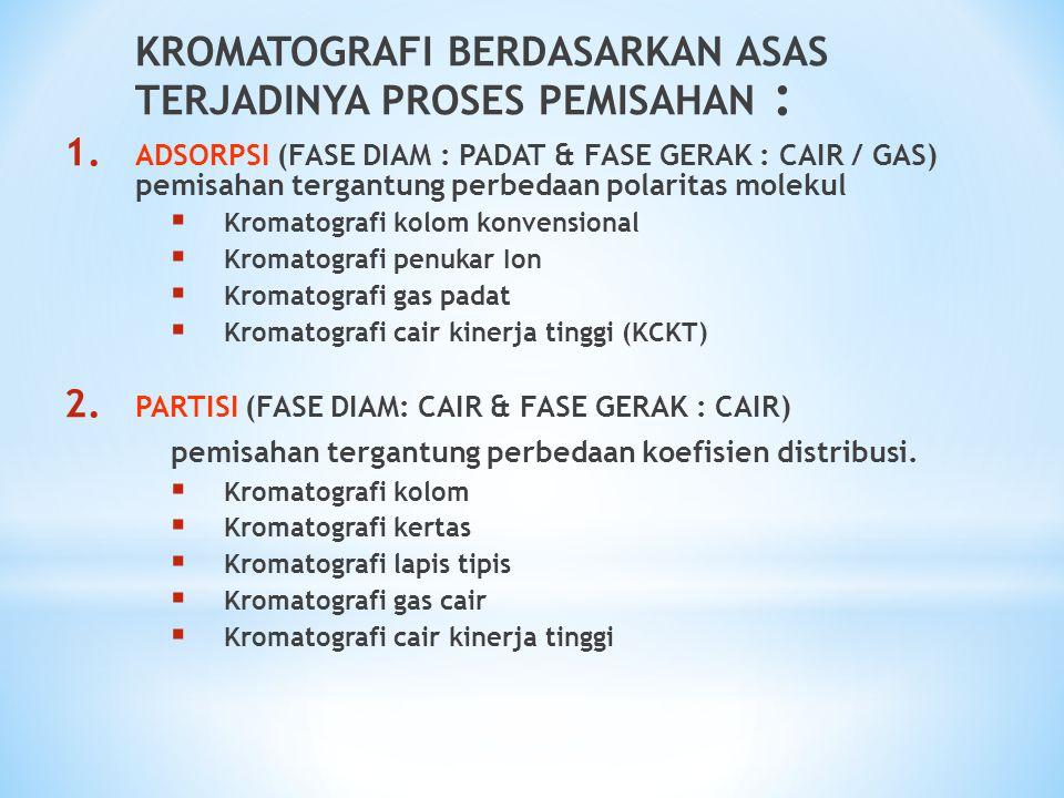 KROMATOGRAFI BERDASARKAN ASAS TERJADINYA PROSES PEMISAHAN : 1. ADSORPSI (FASE DIAM : PADAT & FASE GERAK : CAIR / GAS) pemisahan tergantung perbedaan p
