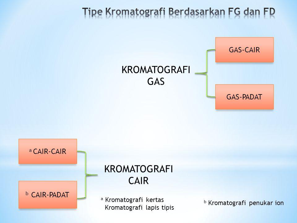 a CAIR-CAIR b CAIR-PADAT GAS-PADAT GAS-CAIR KROMATOGRAFI GAS KROMATOGRAFI CAIR b Kromatografi penukar ion a Kromatografi kertas Kromatografi lapis tipis