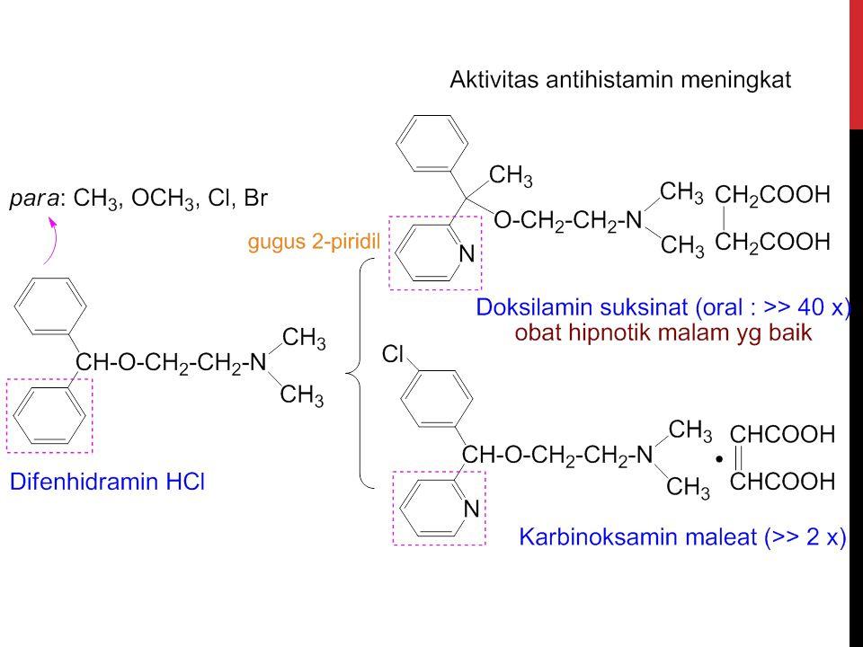 DIFENHIDRAMIN HCL Efek : antihistamin, antiemetik, antitusif, dan sedatif Penggunaan : Antihistamin: urtikaria, rinitis musiman (hay fever), dermatosis Antispasmodik Efek samping : kantuk, penggunaan bersama dg minuman beralkohol & depresan SSP harus dihindari Dosis: Dosis lazim dewasa oral: 25–50 mg; I.M/ I.V : 10–50 mg Bentuk Sediaan : kapsul, eliksir, sirup, tablet, injeksi