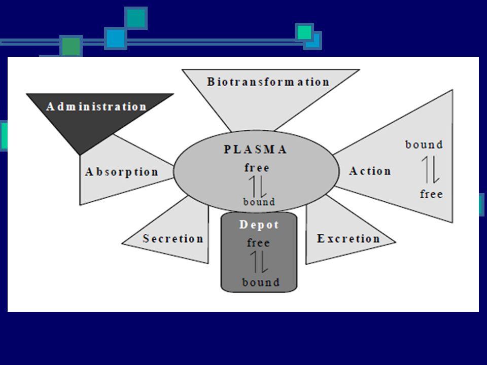 The rules of five (Lipinski Rules) Sangat penting untuk mempertimbangkan aspek farmakokinetika selama merancang suatu obat.