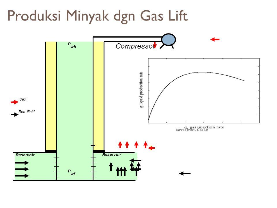 Produksi Minyak dgn Gas Lift Reservoir P wf P wh Res. Fluid Gas Compressor Kurva Perilaku Gas Lift