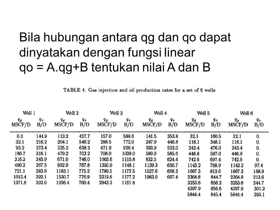 Bila hubungan antara qg dan qo dapat dinyatakan dengan fungsi linear qo = A.qg+B tentukan nilai A dan B