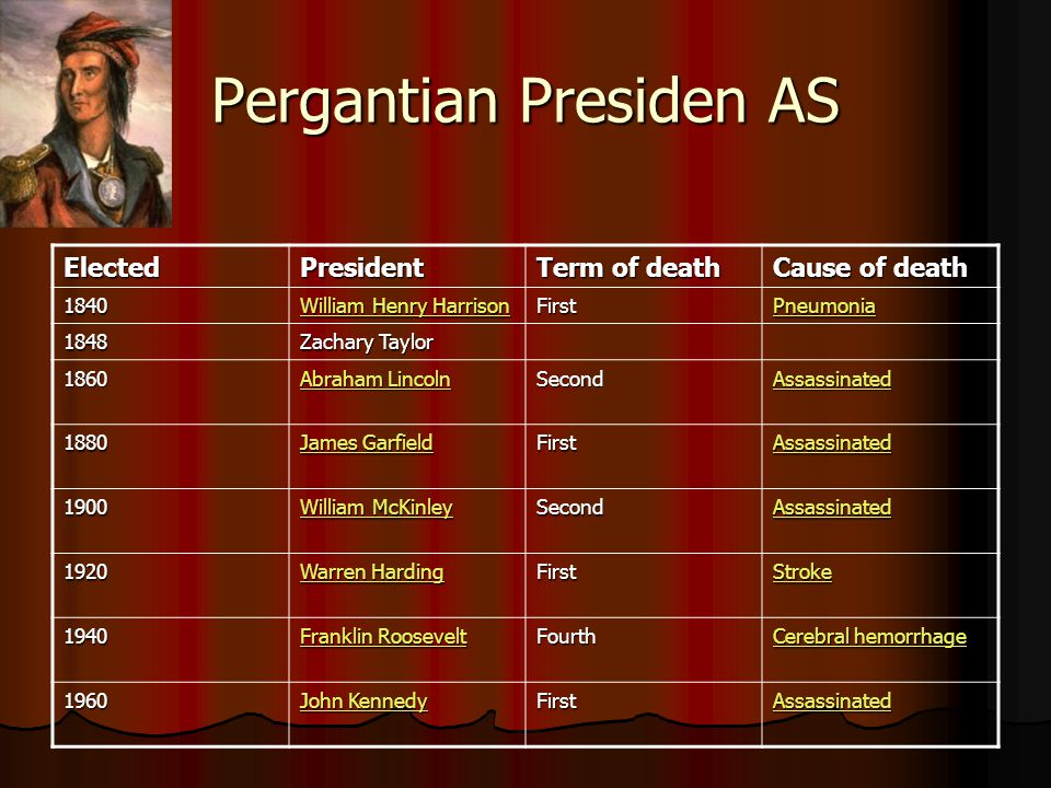 Pergantian Presiden AS ElectedPresident Term of death Cause of death 1840 William Henry Harrison William Henry Harrison First Pneumonia 1848 Zachary T