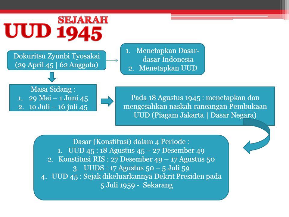 Dokuritsu Zyunbi Tyosakai (29 April 45 | 62 Anggota) 1.Menetapkan Dasar- dasar Indonesia 2.Menetapkan UUD Masa Sidang : 1.29 Mei – 1 Juni 45 2.1o Juli