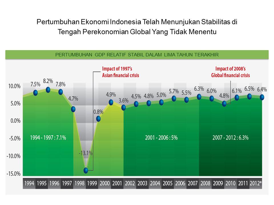 Pertumbuhan Ekonomi Indonesia Telah Menunjukan Stabilitas di Tengah Perekonomian Global Yang Tidak Menentu PERTUMBUHAN GDP RELATIF STABIL DALAM LIMA TAHUN TERAKHIR
