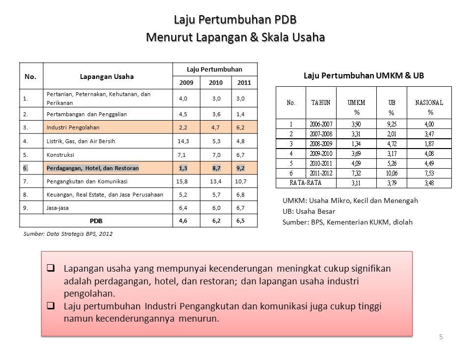 5 Laju Pertumbuhan PDB Menurut Lapangan & Skala Usaha No.