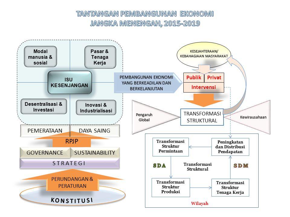 Modal manusia & sosial Pasar & Tenaga Kerja Inovasi & Industrialisasi Desentralisasi & Investasi TRANSFORMASI STRUKTURAL RPJP SUSTAINABILITY DAYA SAING STRATEGI GOVERNANCE PERUNDANGAN & PERATURAN PEMERATAAN Pengaruh Global Pengaruh Global Transformasi Struktural Transformasi Struktur Tenaga Kerja Transformasi Struktur Produksi Transformasi Struktur Permintaan Wilayah KESEJAHTERAAN/ KEBAHAGIAAN MASYARAKAT Intervensi Publik Privat PEMBANGUNAN EKONOMI YANG BERKEADILAN DAN BERKELANJUTAN Peningkatan dan Distribusi Pendapatan ISU KESENJANGAN ISU KESENJANGAN Kewirausahaan