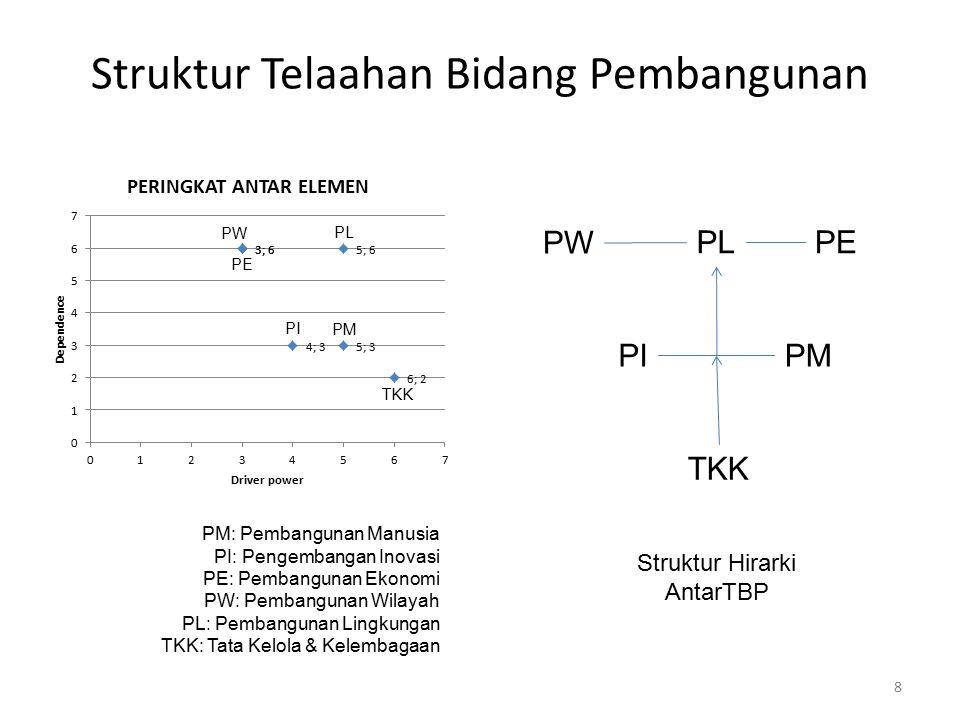 Penjelasan Posisi PE Dari putaran diskusi Tim TAK, setidaknya ada tiga premis yang bisa dikonstruksikan dari pendekatan ISM di atas: 1.PE, PW, dan PL memiliki tingkat ketergantungan yang tinggi dengan driver power/ daya dorong peubah yang berbeda, dimana daya dorong PL > PE dan PW.